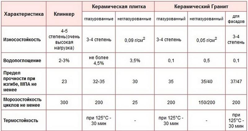 характеристики керамической плитки