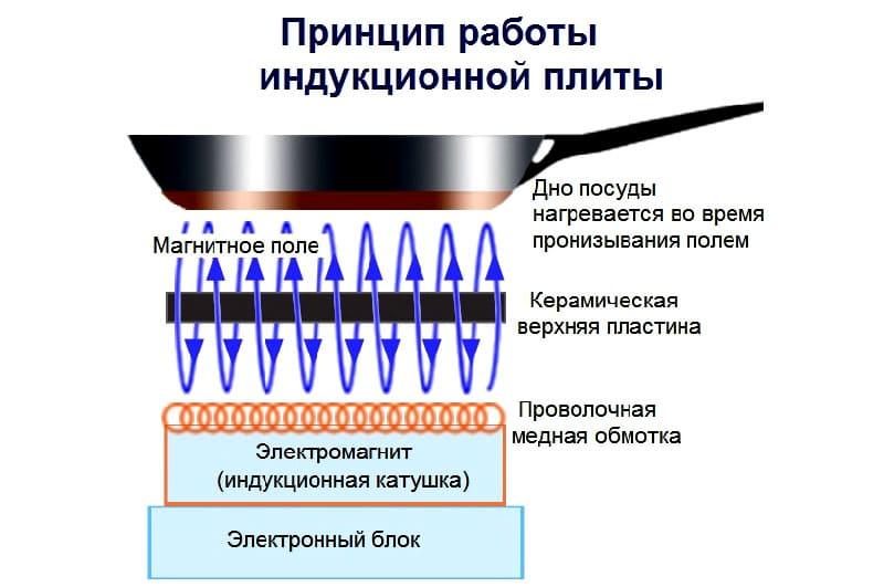 принцип работы индукционная варочная поверхность