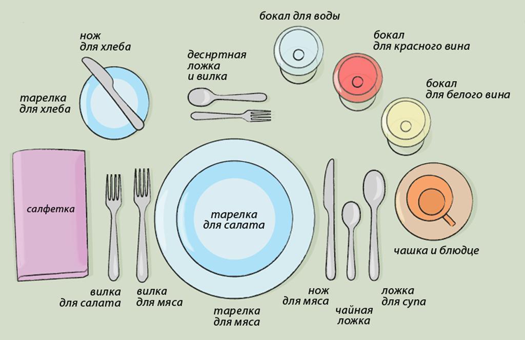 Правильная простая сервировка стола