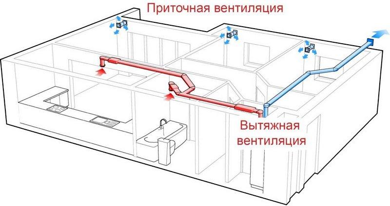 требования к вентиляции на кухне