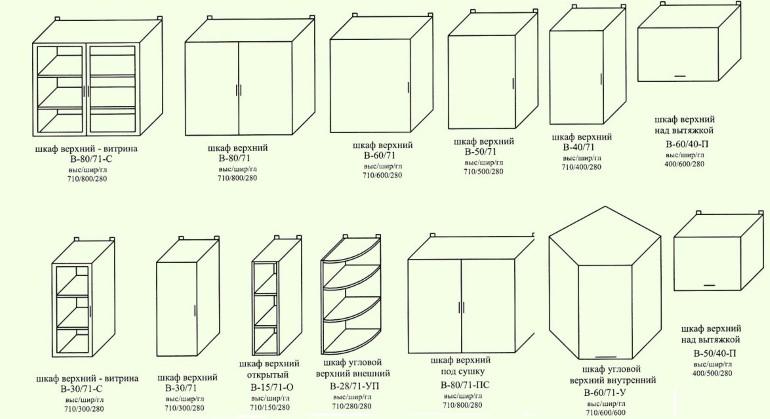 Стандартные размеры навесных шкафчиков
