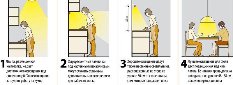требования к освещенности на кухне
