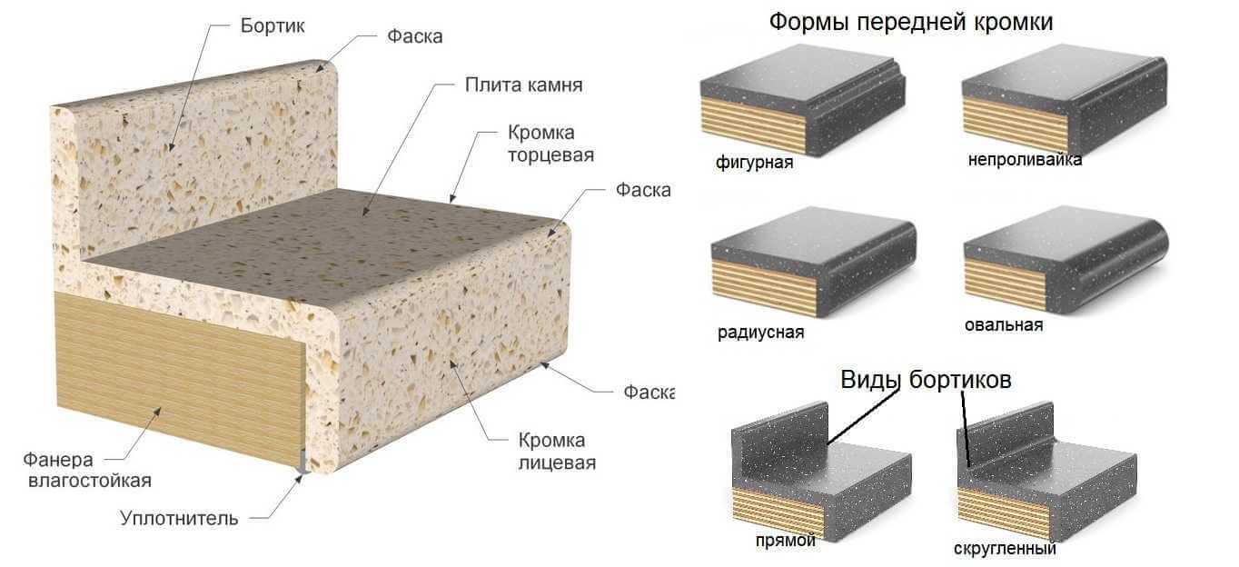 столешница из искусственного камня схема