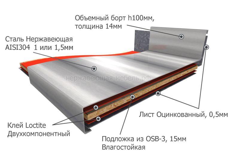 металлическая столешница в разрезе