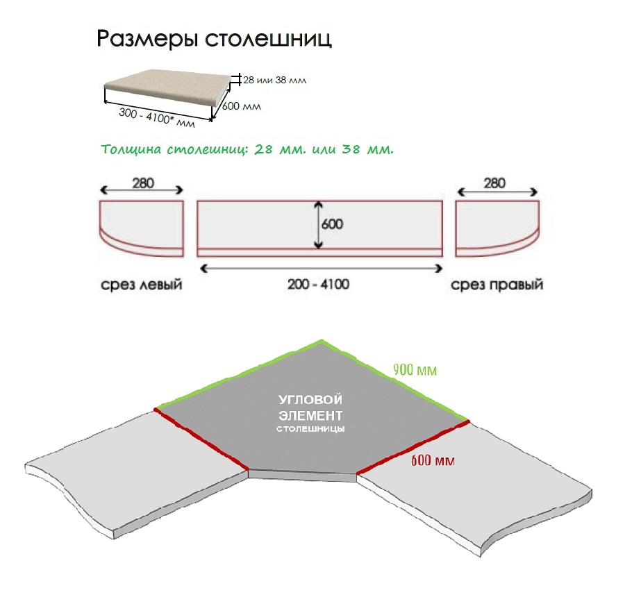 стандартные размеры столешницы из ДСП