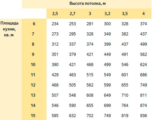 Таблица расчета производительности вытяжки относительно площади кухни