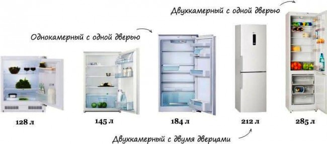 Размеры холодильников