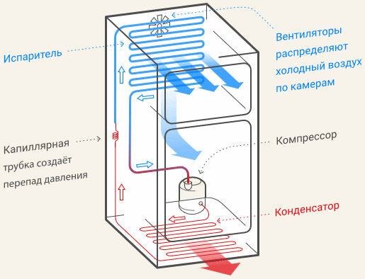 Схема работы инверторного холодильника