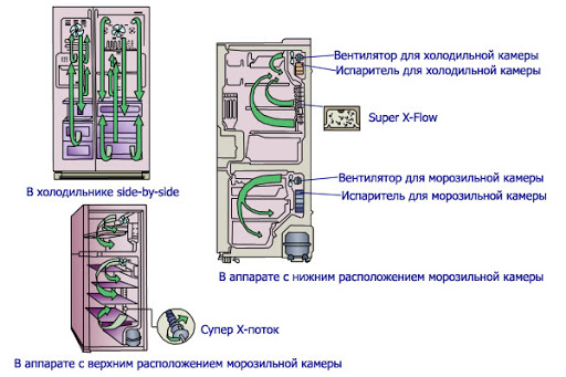 Схема работы холодильника No Frost