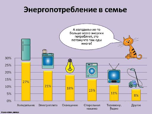 Потребление электроэнергии бытовой техникой на кухне